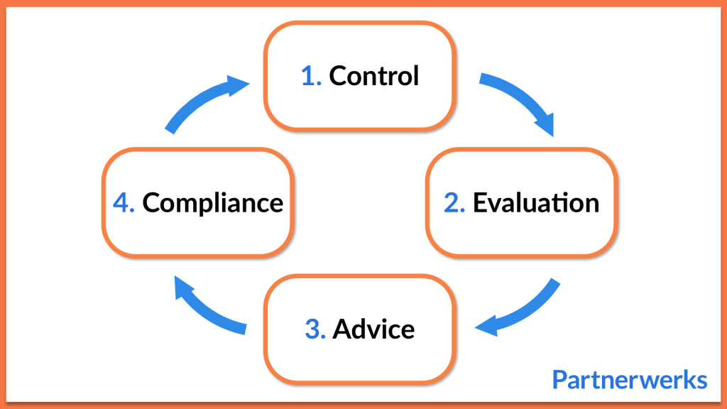 The Control Cycle
