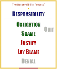 The Responsibility Process 200x239 copy